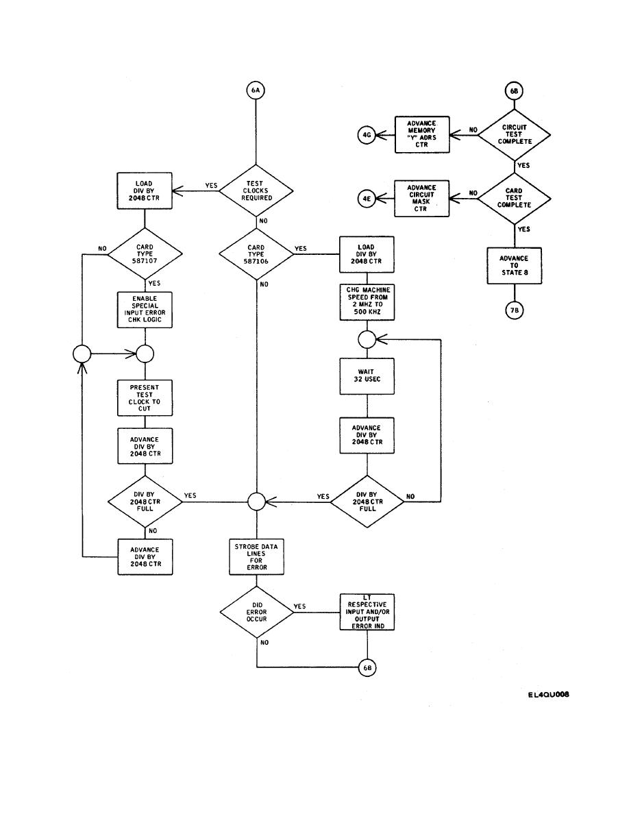 Figure 2-2  Test Sequence Flow Chart (Sheet 6 of 7)