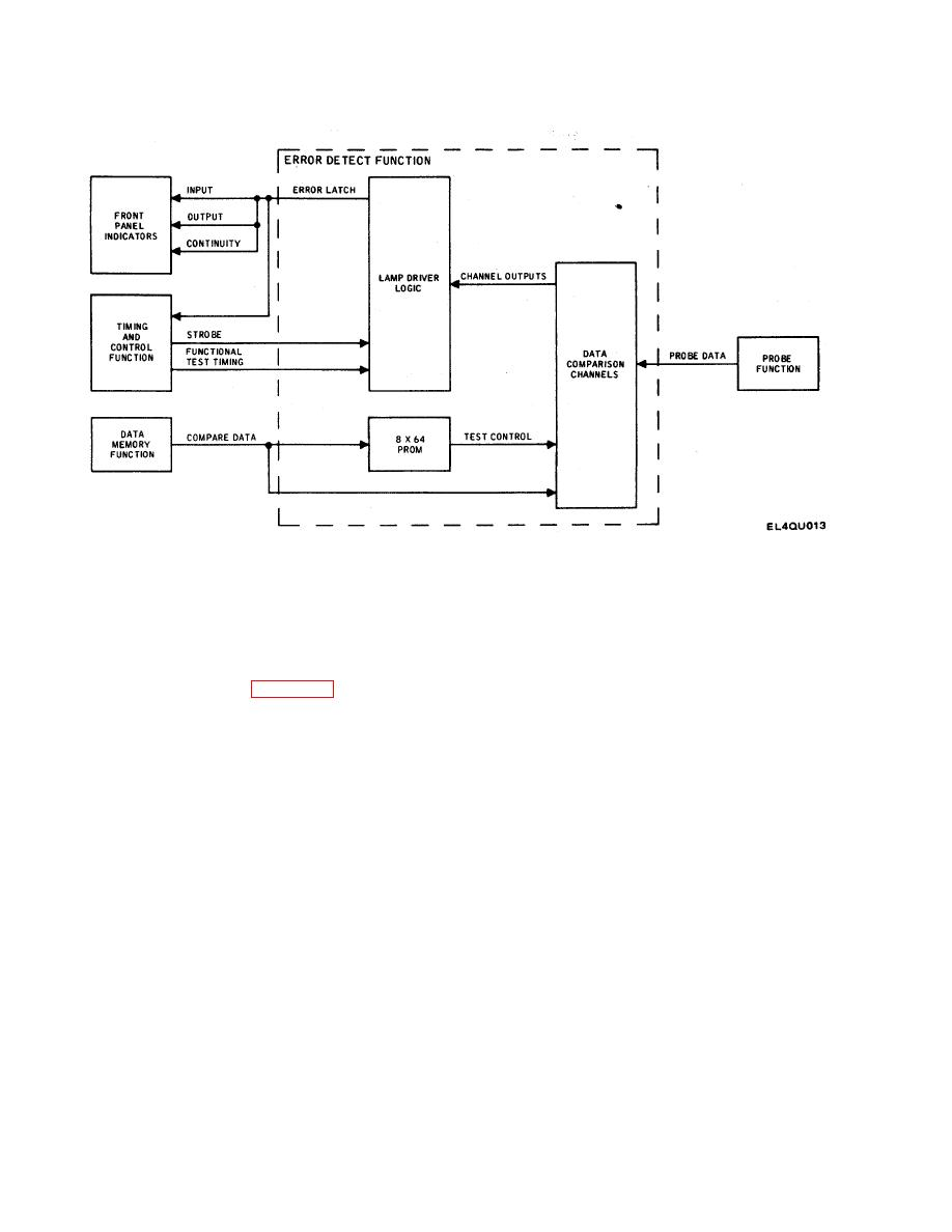 Error Detect Function Block Diagram
